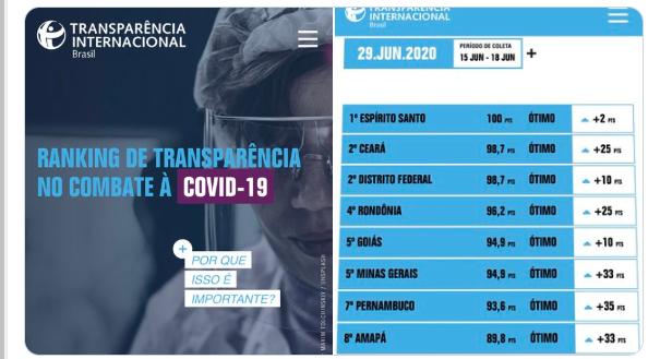 Ceará é o 2º estado com melhor nível de transparência de compras emergenciais para combate à Covid-19